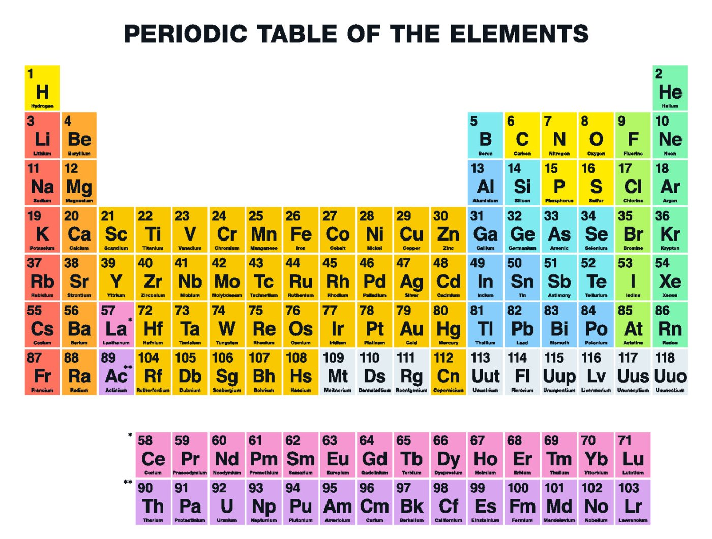 How is the periodic table arranged today images periodic table how is the periodic table arranged today image collections how is the periodic table arranged today gamestrikefo Image collections
